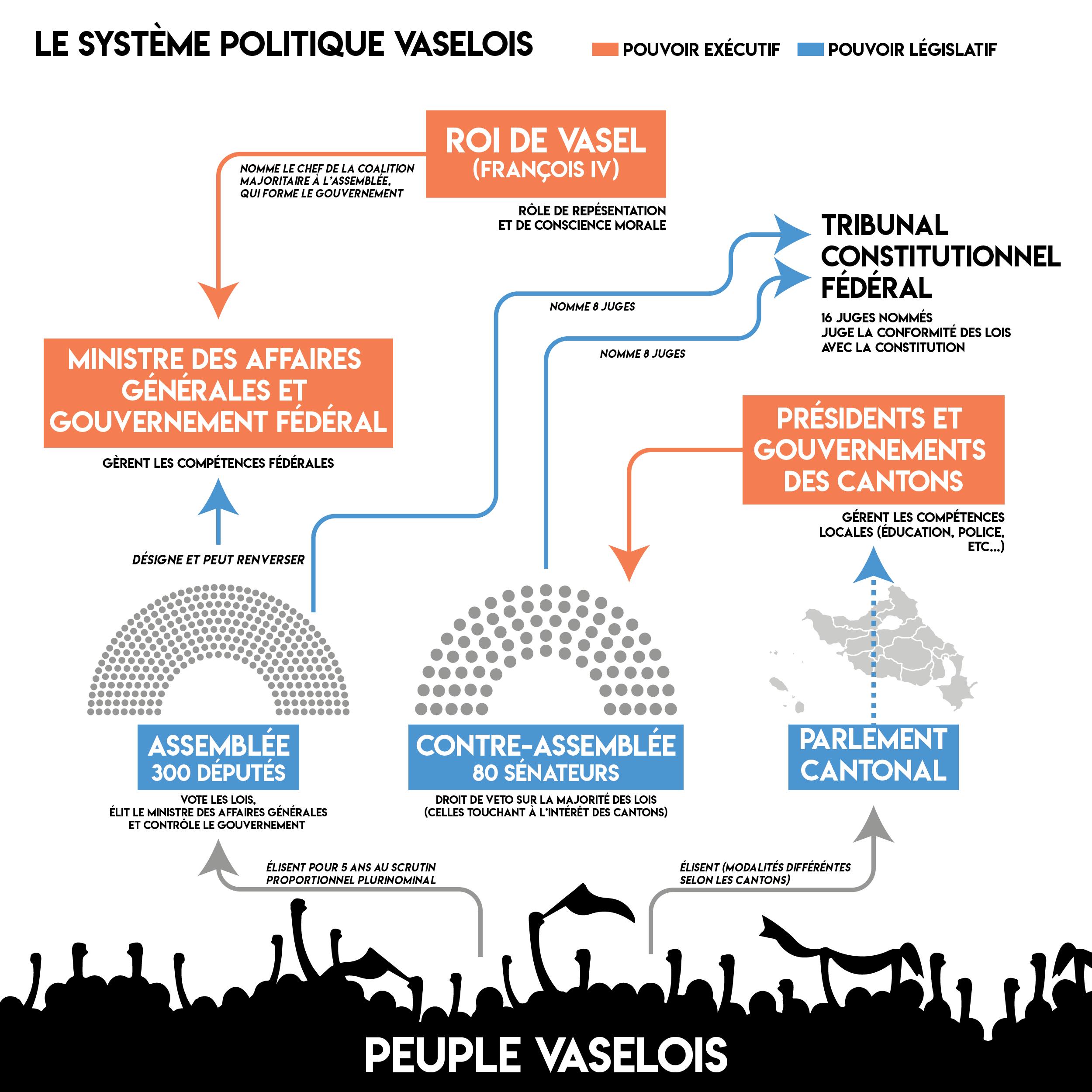 République des Royaumes de Vasel - Page 8 Vasel_Schema_Politique